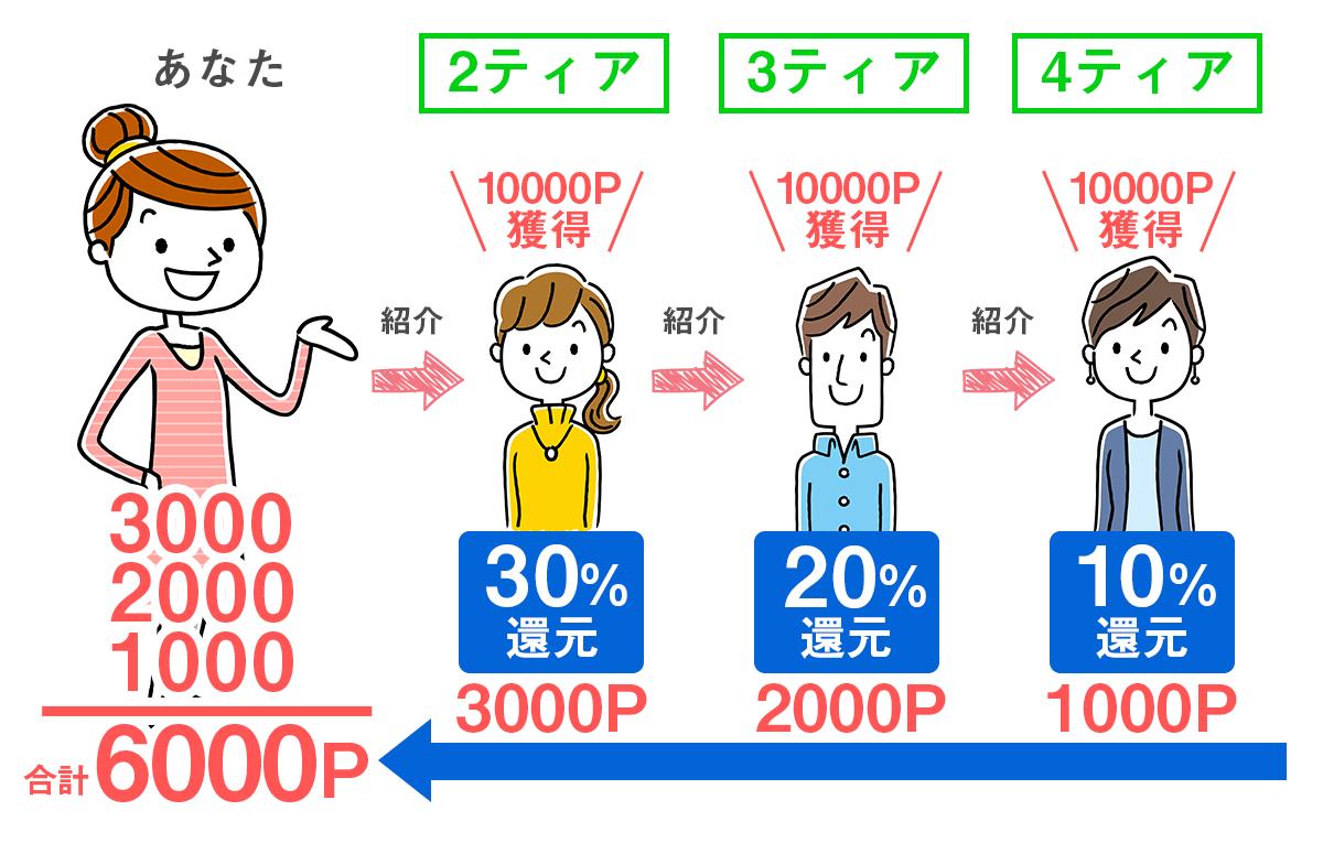 ポイぷる4ティア制度